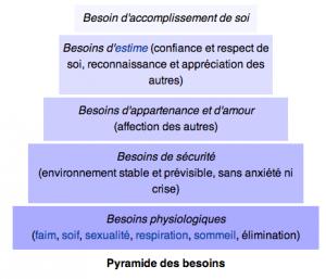 pyramide-des-besoins